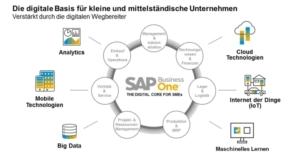 Schematische Darstellung der Funktionen und Module innerhalb von SAP Business One mit der Anbindung der Digitalisierung
