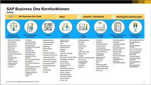 SAP Business One - Funktionsübersicht