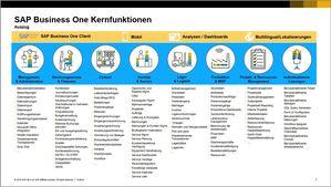 SAP Business One - Funktionsübersicht