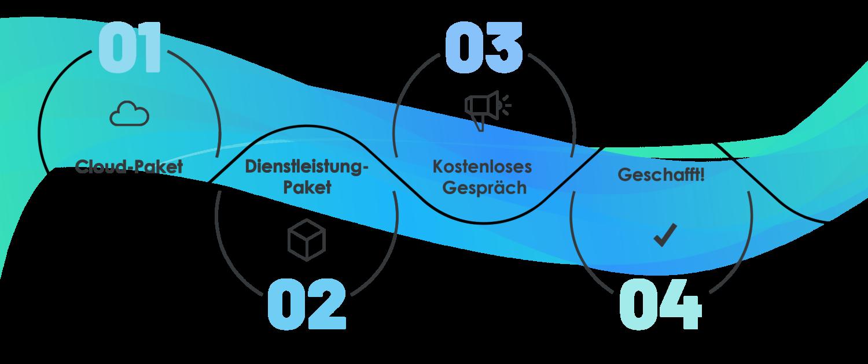 In 4 Schritten zu SAP Business One